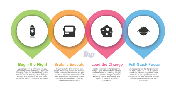 Graphic- Digital Transformation-Four Keys to a Successful Launch
