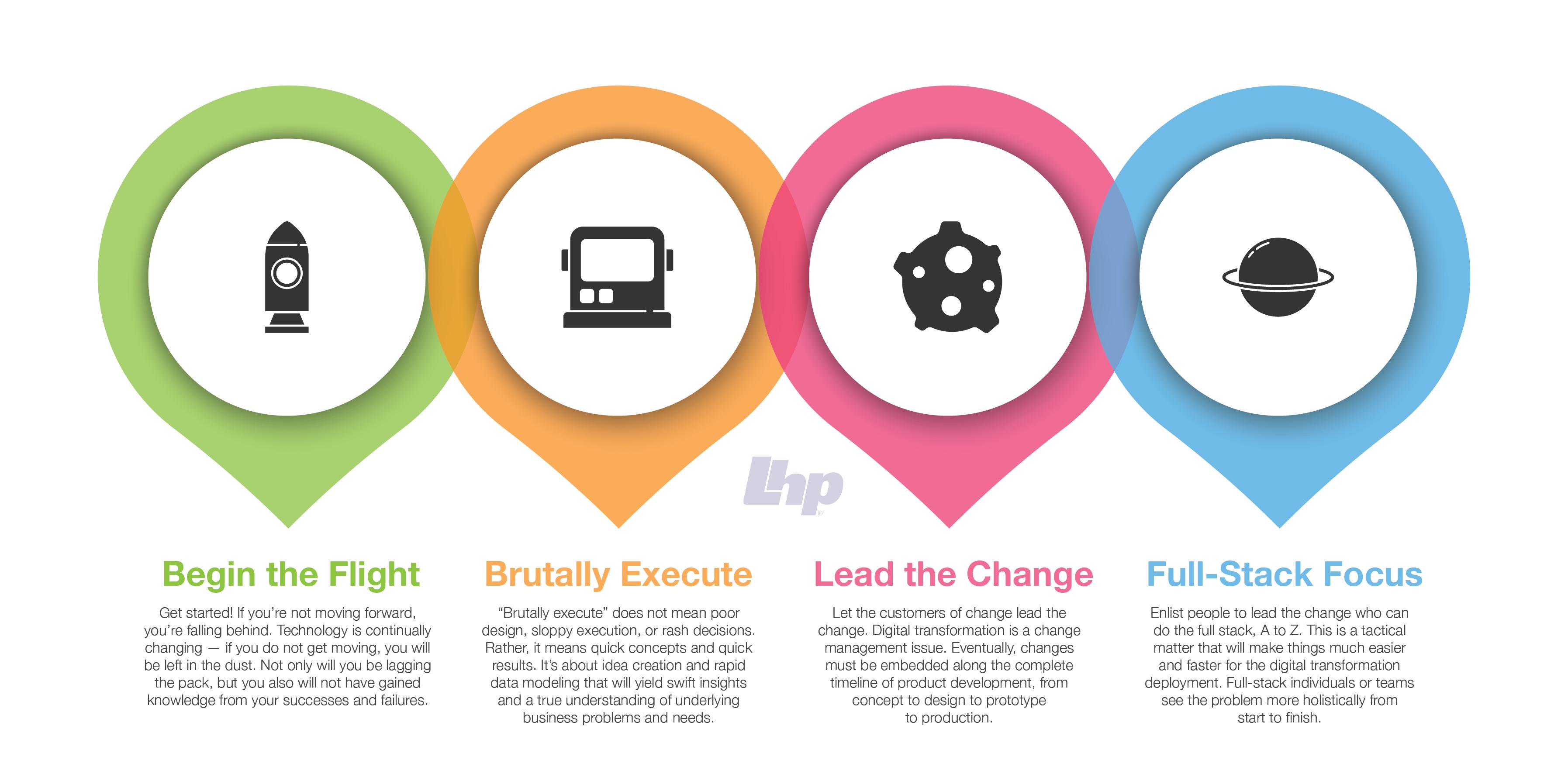 Digital-Transformation- Four- Keys-to -a -Successful- Launch